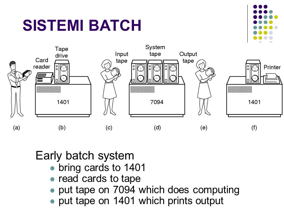 SISTEMI BATCH Early batch system bring cards to 1401 read cards to tape put tape on 7094 which does computing put tape on 1401 which prints output