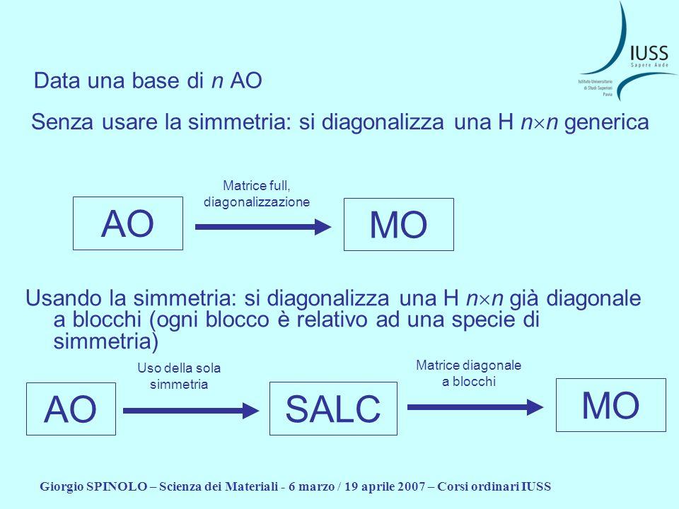 Giorgio SPINOLO – Scienza dei Materiali - 6 marzo / 19 aprile 2007 – Corsi ordinari IUSS Senza usare la simmetria: si diagonalizza una H n n generica
