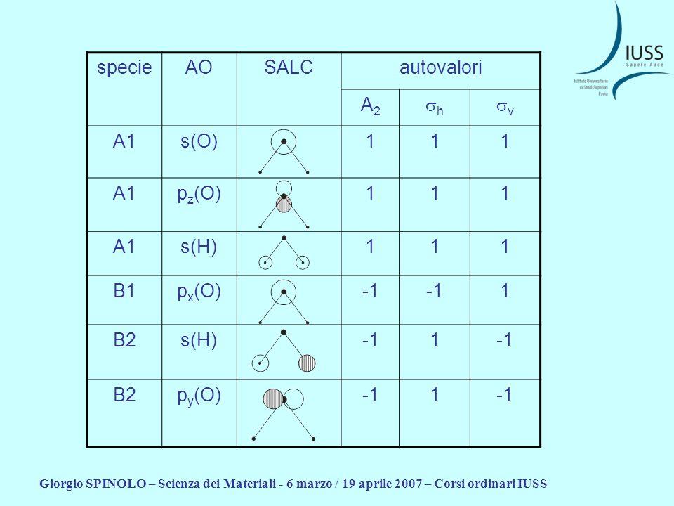 Giorgio SPINOLO – Scienza dei Materiali - 6 marzo / 19 aprile 2007 – Corsi ordinari IUSS specieAOSALCautovalori A2A2 h v A1s(O)111 A1p z (O)111 A1s(H)