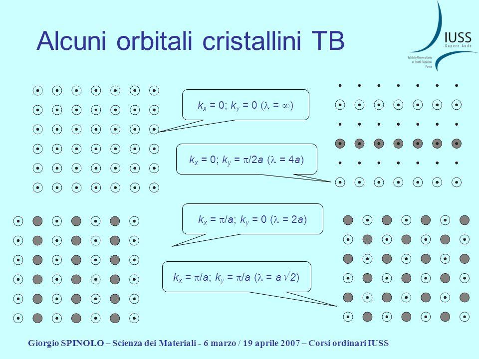 Giorgio SPINOLO – Scienza dei Materiali - 6 marzo / 19 aprile 2007 – Corsi ordinari IUSS Alcuni orbitali cristallini TB k x = 0; k y = 0 ( = ) k x = 0