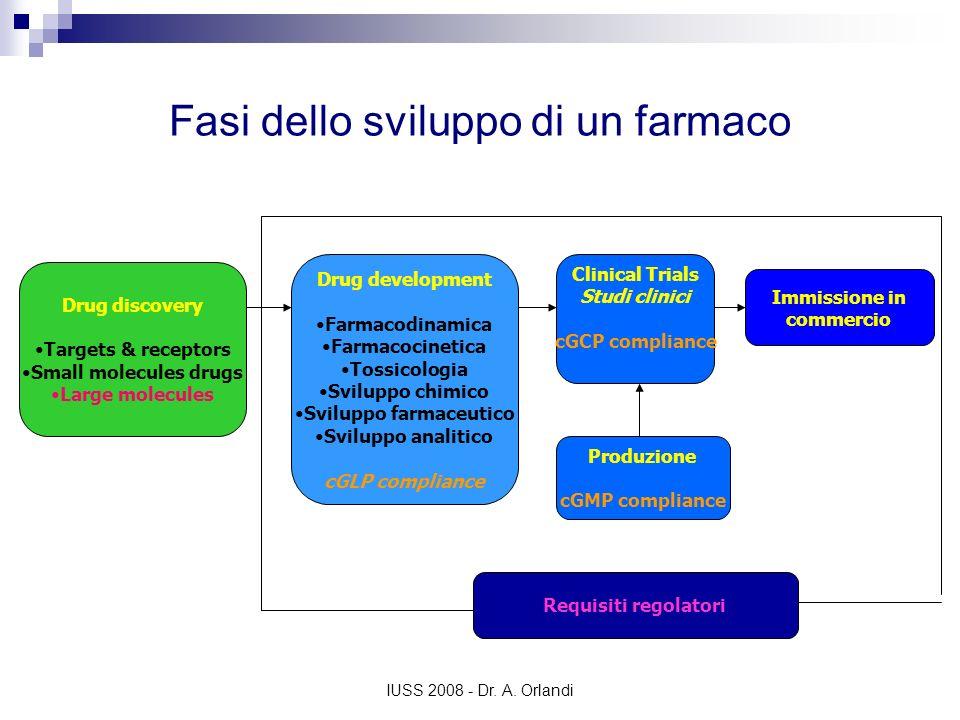 IUSS 2008 - Dr. A. Orlandi Fasi dello sviluppo di un farmaco Drug discovery Targets & receptors Small molecules drugs Large molecules Drug development