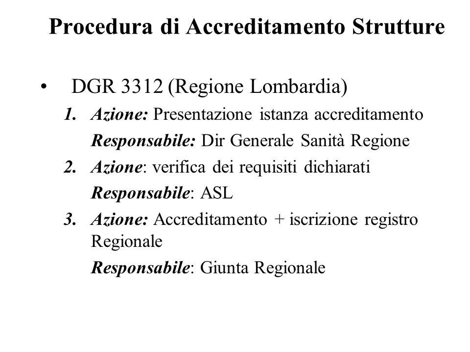 Procedura di Accreditamento Strutture DGR 3312 (Regione Lombardia) 1.Azione: Presentazione istanza accreditamento Responsabile: Dir Generale Sanità Regione 2.