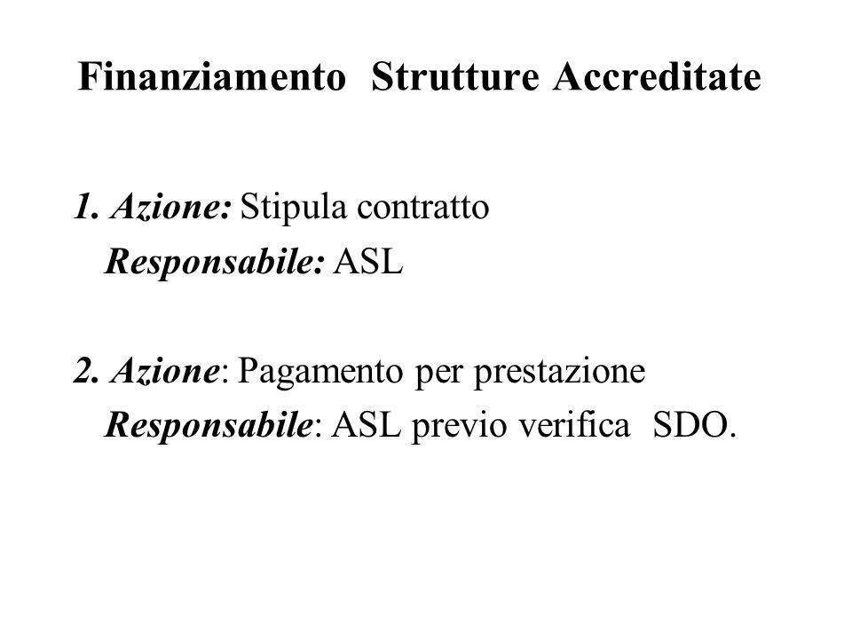 Finanziamento Strutture Accreditate 1.Azione: Stipula contratto Responsabile: ASL 2.