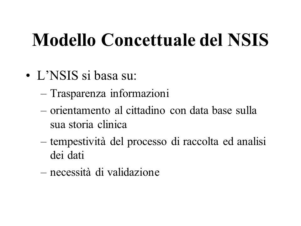 Modello Concettuale del NSIS LNSIS si basa su: –Trasparenza informazioni –orientamento al cittadino con data base sulla sua storia clinica –tempestività del processo di raccolta ed analisi dei dati –necessità di validazione