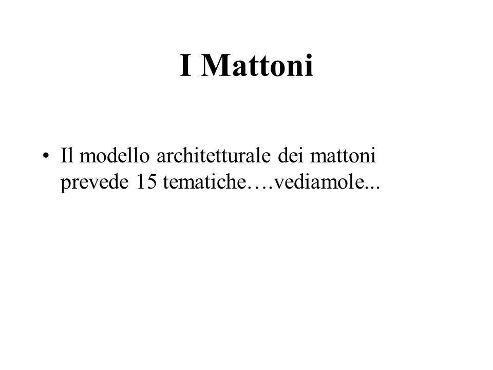 I Mattoni Il modello architetturale dei mattoni prevede 15 tematiche….vediamole...