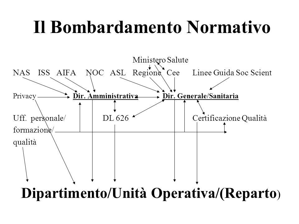 Il Bombardamento Normativo Ministero Salute NAS ISS AIFA NOC ASLRegione CeeLinee Guida Soc Scient PrivacyDir.