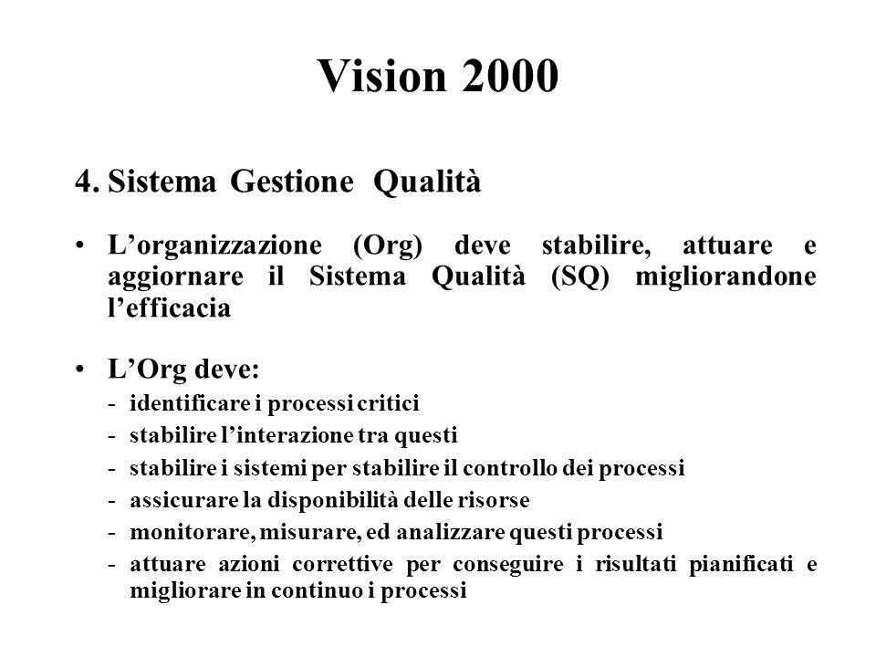 Vision 2000 4.