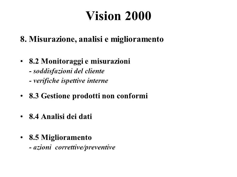 Vision 2000 8.