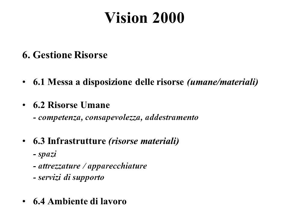 Vision 2000 6.