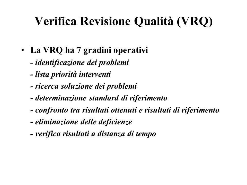 Verifica Revisione Qualità (VRQ) La VRQ ha 7 gradini operativi - identificazione dei problemi - lista priorità interventi - ricerca soluzione dei problemi - determinazione standard di riferimento - confronto tra risultati ottenuti e risultati di riferimento - eliminazione delle deficienze - verifica risultati a distanza di tempo