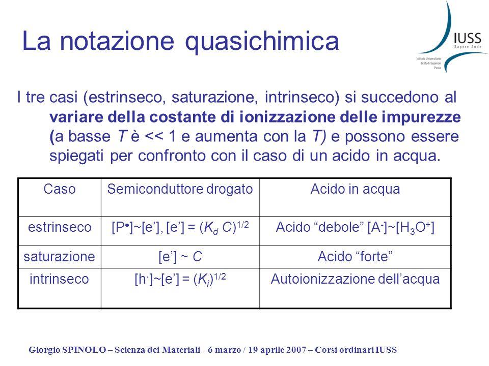 Giorgio SPINOLO – Scienza dei Materiali - 6 marzo / 19 aprile 2007 – Corsi ordinari IUSS La notazione quasichimica I tre casi (estrinseco, saturazione