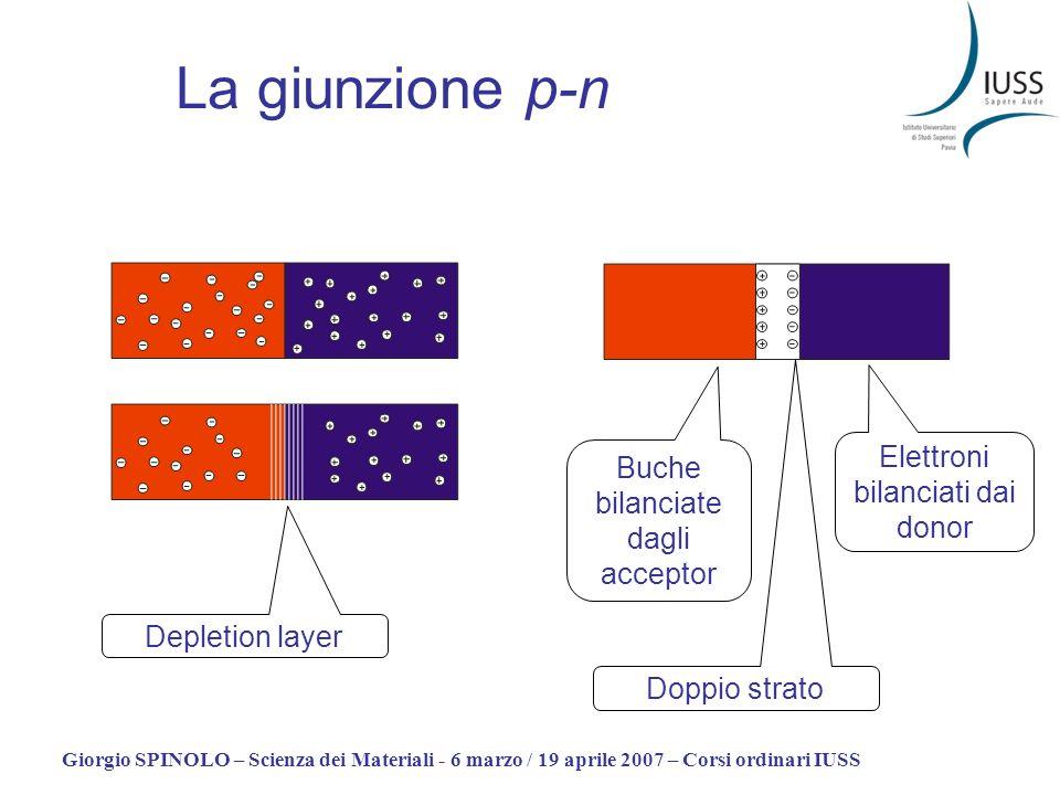 Giorgio SPINOLO – Scienza dei Materiali - 6 marzo / 19 aprile 2007 – Corsi ordinari IUSS La giunzione p-n Depletion layer Buche bilanciate dagli accep