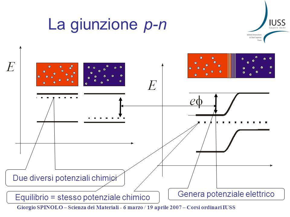 Giorgio SPINOLO – Scienza dei Materiali - 6 marzo / 19 aprile 2007 – Corsi ordinari IUSS La giunzione p-n Due diversi potenziali chimici Equilibrio = stesso potenziale chimico Genera potenziale elettrico