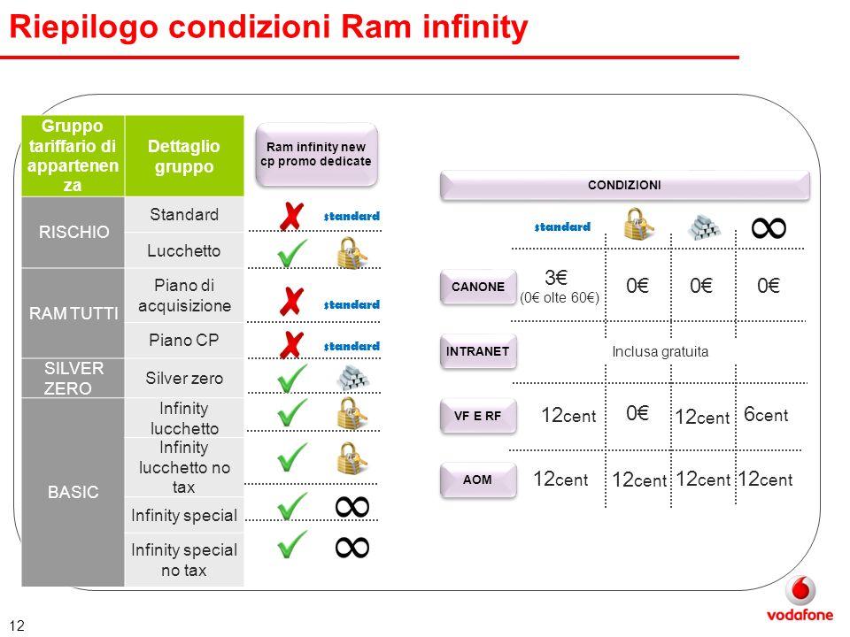 12 Riepilogo condizioni Ram infinity Gruppo tariffario di appartenen za Dettaglio gruppo RISCHIO Standard Lucchetto RAM TUTTI Piano di acquisizione Pi