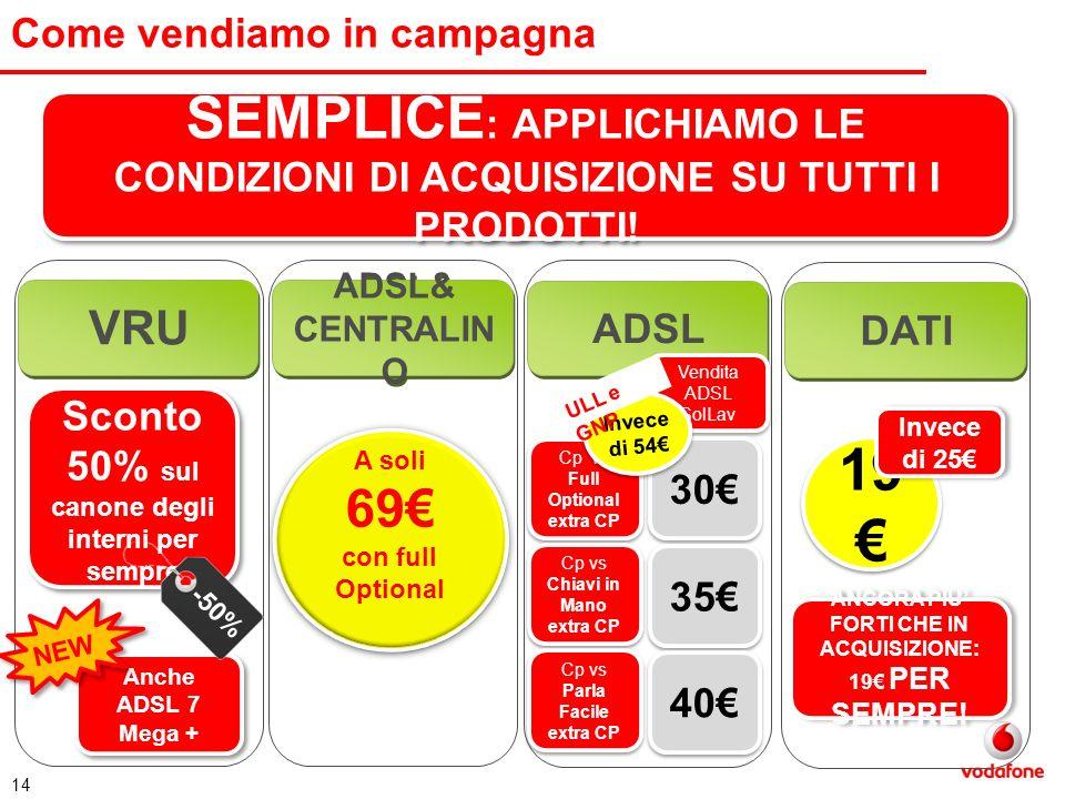 14 Come vendiamo in campagna SEMPLICE : APPLICHIAMO LE CONDIZIONI DI ACQUISIZIONE SU TUTTI I PRODOTTI! VRU ADSL& CENTRALIN O ADSL DATI Sconto 50% sul