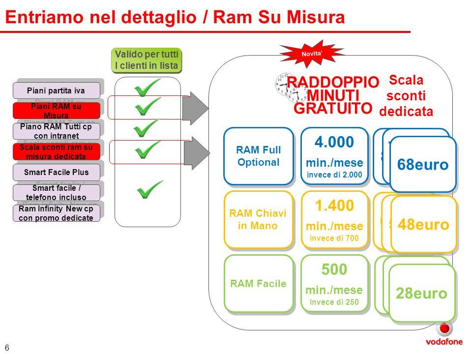 6 Entriamo nel dettaglio / Ram Su Misura Valido per tutti I clienti in lista Piani partita iva Piani RAM su Misura Piano RAM Tutti cp con intranet Sca