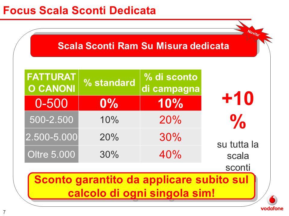 7 Focus Scala Sconti Dedicata Scala Sconti Ram Su Misura dedicata Novita FATTURAT O CANONI % standard % di sconto di campagna 0-5000%10% 500-2.50010%
