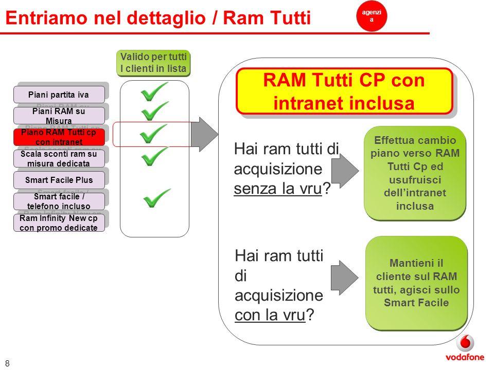 8 Entriamo nel dettaglio / Ram Tutti agenzi a Valido per tutti I clienti in lista Piani partita iva Piani RAM su Misura Piano RAM Tutti cp con intrane