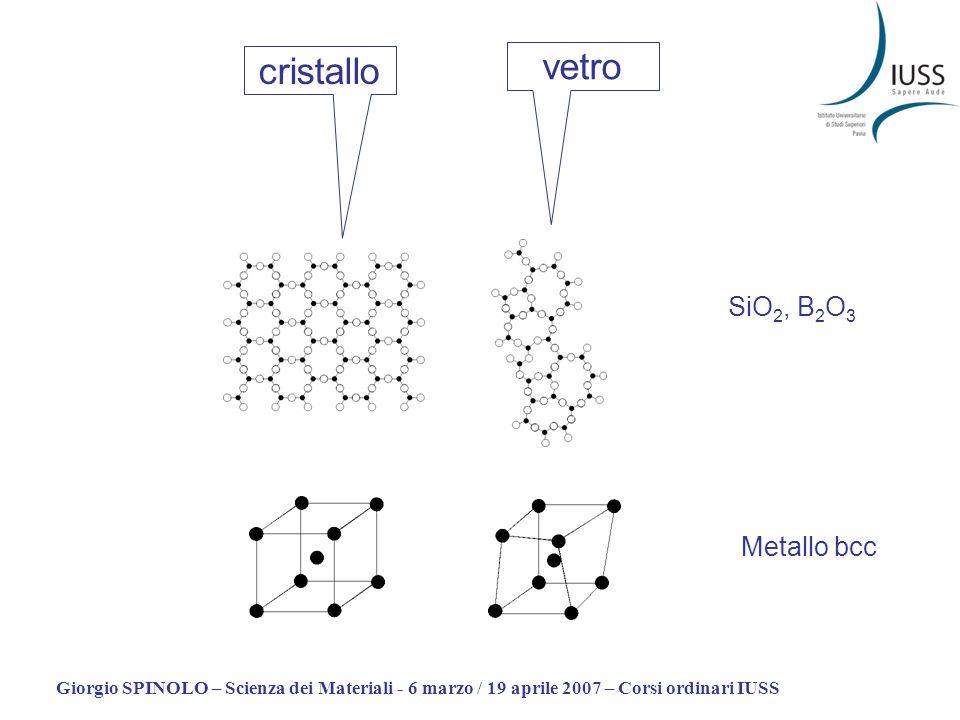 Giorgio SPINOLO – Scienza dei Materiali - 6 marzo / 19 aprile 2007 – Corsi ordinari IUSS Vetro/liquido La sostanziale differenza tra un liquido (normale o sottoraffraddato) e un vetro sta dunque nei tempi di rilassamento dei moti di riarrangiamento: in vetri atomici (ad esempio: vetri metallici) si tratta di riarrangiamenti posizionali: