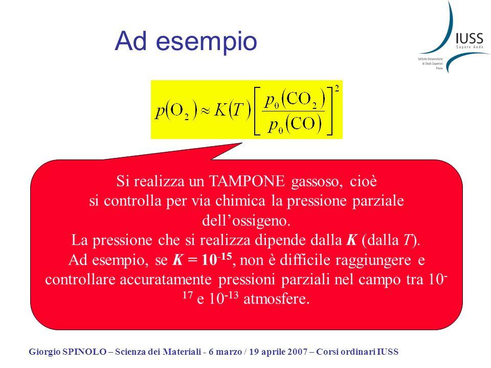 Giorgio SPINOLO – Scienza dei Materiali - 6 marzo / 19 aprile 2007 – Corsi ordinari IUSS Ad esempio Si realizza un TAMPONE gassoso, cioè si controlla
