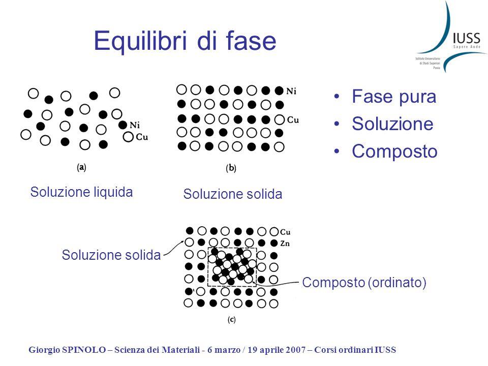 Giorgio SPINOLO – Scienza dei Materiali - 6 marzo / 19 aprile 2007 – Corsi ordinari IUSS Equilibri di fase Composto (ordinato) Soluzione solida Soluzi