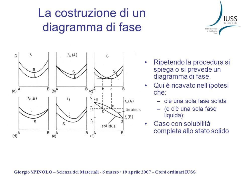 Giorgio SPINOLO – Scienza dei Materiali - 6 marzo / 19 aprile 2007 – Corsi ordinari IUSS La costruzione di un diagramma di fase Ripetendo la procedura