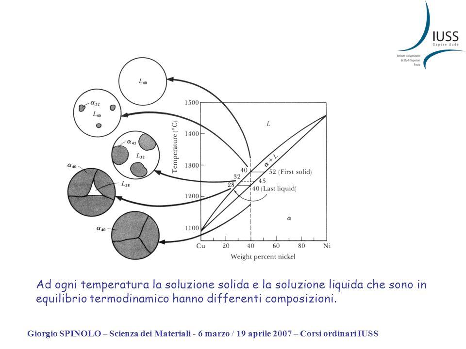 Giorgio SPINOLO – Scienza dei Materiali - 6 marzo / 19 aprile 2007 – Corsi ordinari IUSS Ad ogni temperatura la soluzione solida e la soluzione liquid