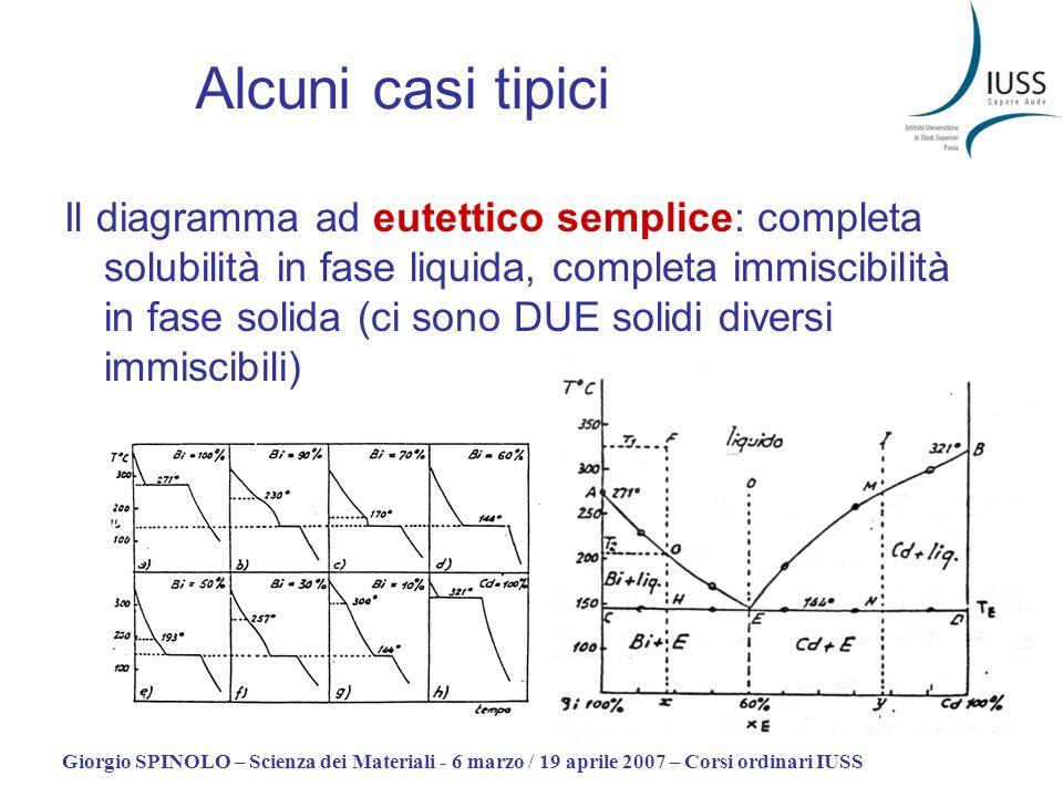 Giorgio SPINOLO – Scienza dei Materiali - 6 marzo / 19 aprile 2007 – Corsi ordinari IUSS Alcuni casi tipici Il diagramma ad eutettico semplice: comple