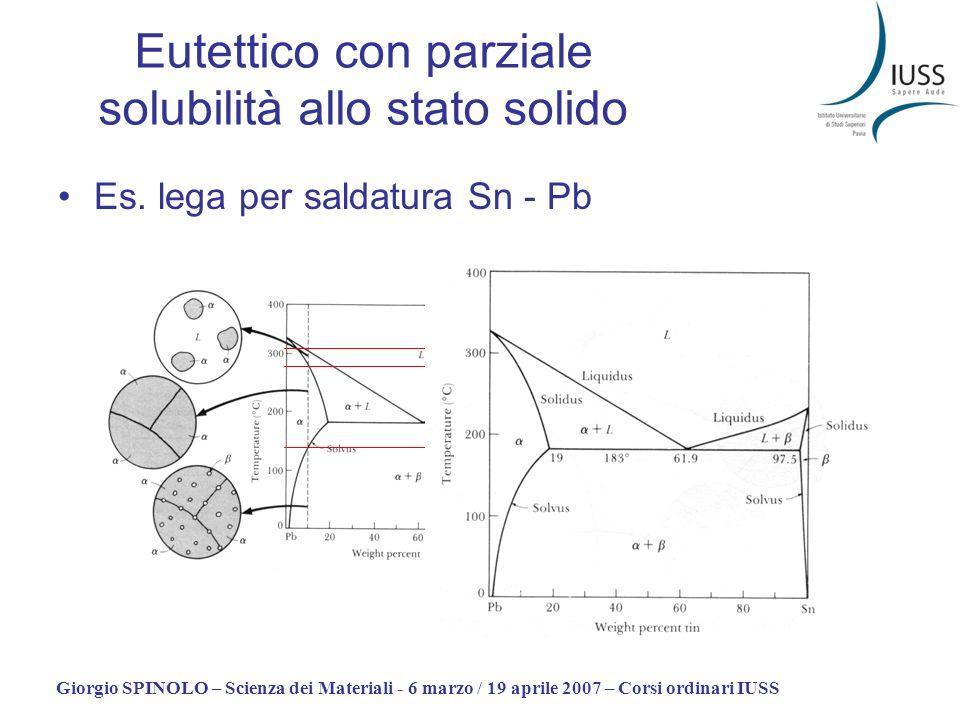 Giorgio SPINOLO – Scienza dei Materiali - 6 marzo / 19 aprile 2007 – Corsi ordinari IUSS T1T1 T2T2 T3T3 Eutettico con parziale solubilità allo stato s