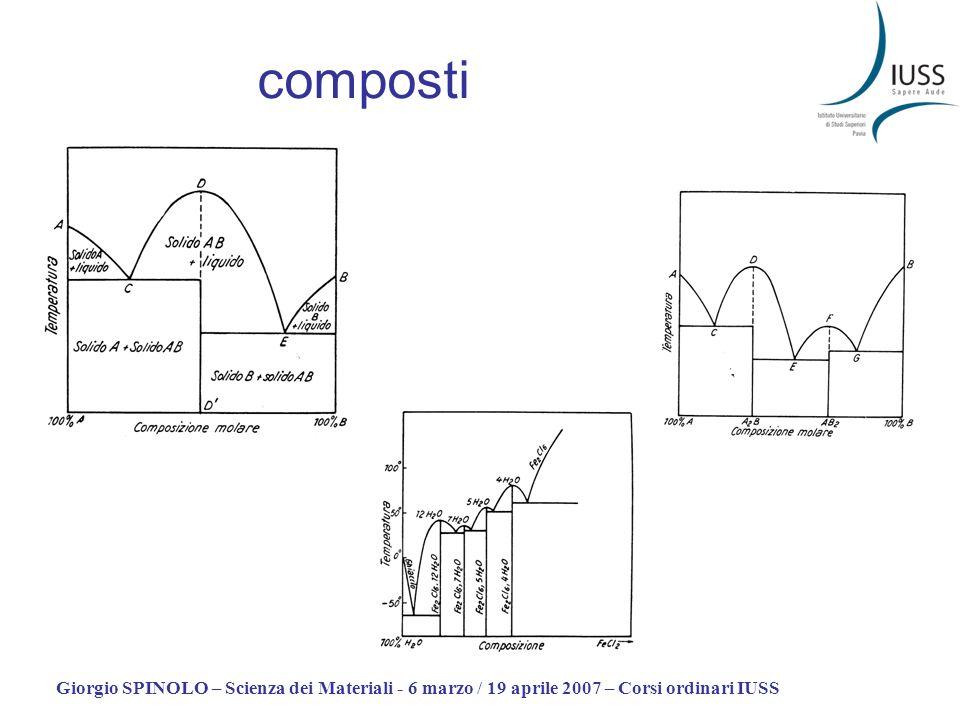 Giorgio SPINOLO – Scienza dei Materiali - 6 marzo / 19 aprile 2007 – Corsi ordinari IUSS composti
