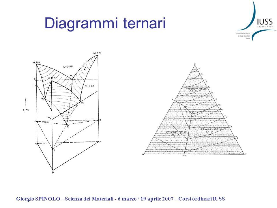 Giorgio SPINOLO – Scienza dei Materiali - 6 marzo / 19 aprile 2007 – Corsi ordinari IUSS Diagrammi ternari