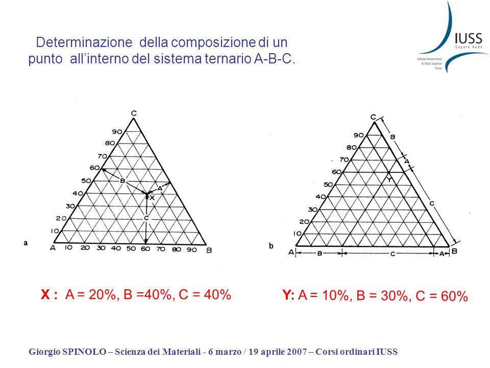 Giorgio SPINOLO – Scienza dei Materiali - 6 marzo / 19 aprile 2007 – Corsi ordinari IUSS Determinazione della composizione di un punto allinterno del