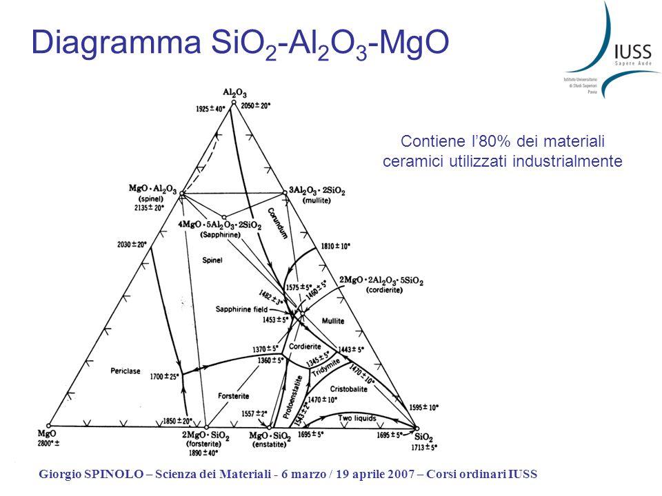 Giorgio SPINOLO – Scienza dei Materiali - 6 marzo / 19 aprile 2007 – Corsi ordinari IUSS Diagramma SiO 2 -Al 2 O 3 -MgO Contiene l80% dei materiali ce