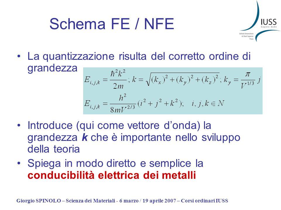 Giorgio SPINOLO – Scienza dei Materiali - 6 marzo / 19 aprile 2007 – Corsi ordinari IUSS Schema FE / NFE La quantizzazione risulta del corretto ordine