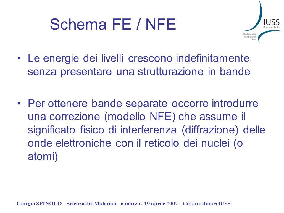 Giorgio SPINOLO – Scienza dei Materiali - 6 marzo / 19 aprile 2007 – Corsi ordinari IUSS Schema FE / NFE Le energie dei livelli crescono indefinitamen