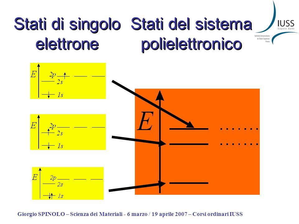 Giorgio SPINOLO – Scienza dei Materiali - 6 marzo / 19 aprile 2007 – Corsi ordinari IUSS Stati del sistema polielettronico Stati di singolo elettrone