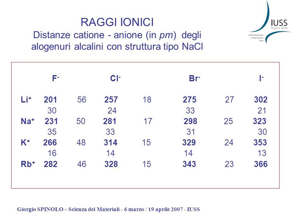 Giorgio SPINOLO – Scienza dei Materiali - 6 marzo / 19 aprile 2007 - IUSS RAGGI IONICI Distanze catione - anione (in pm) degli alogenuri alcalini con