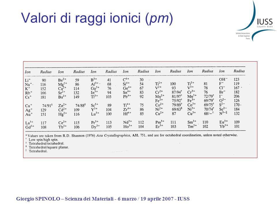 Giorgio SPINOLO – Scienza dei Materiali - 6 marzo / 19 aprile 2007 - IUSS Valori di raggi ionici (pm)