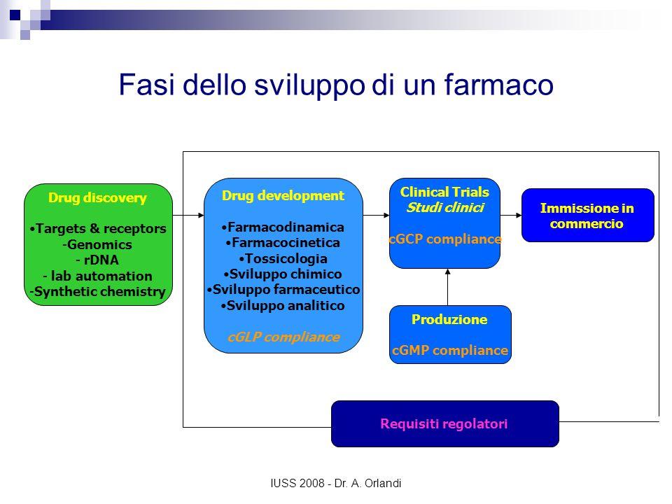 IUSS 2008 - Dr. A. Orlandi Fasi dello sviluppo di un farmaco Drug discovery Targets & receptors -Genomics - rDNA - lab automation -Synthetic chemistry