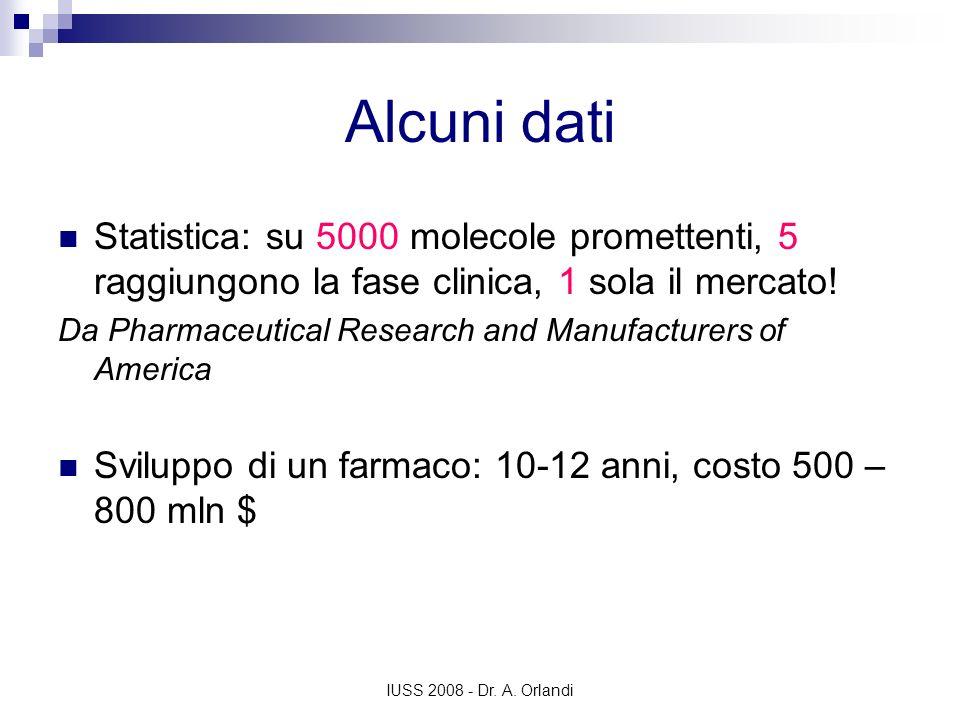IUSS 2008 - Dr. A. Orlandi Alcuni dati Statistica: su 5000 molecole promettenti, 5 raggiungono la fase clinica, 1 sola il mercato! Da Pharmaceutical R