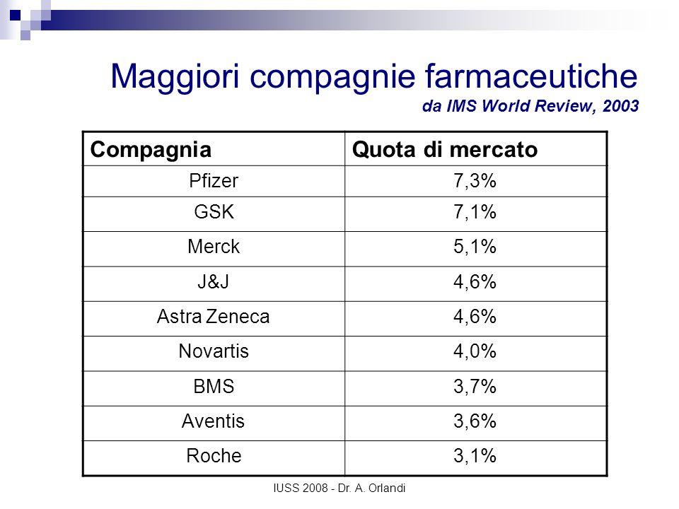 IUSS 2008 - Dr. A. Orlandi Maggiori compagnie farmaceutiche da IMS World Review, 2003 CompagniaQuota di mercato Pfizer7,3% GSK7,1% Merck5,1% J&J4,6% A