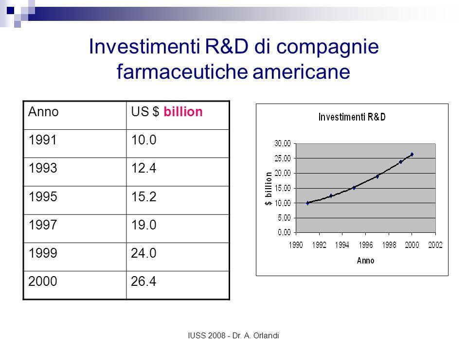 IUSS 2008 - Dr. A. Orlandi Investimenti R&D di compagnie farmaceutiche americane AnnoUS $ billion 199110.0 199312.4 199515.2 199719.0 199924.0 200026.