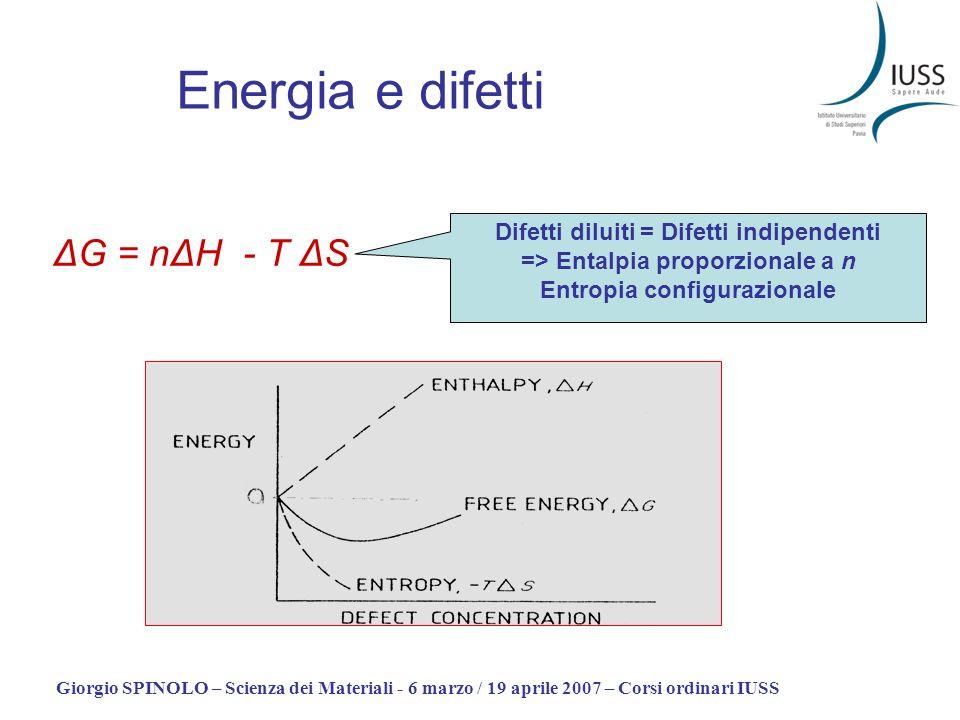 Giorgio SPINOLO – Scienza dei Materiali - 6 marzo / 19 aprile 2007 – Corsi ordinari IUSS Energia e difetti ΔG = nΔH - T ΔS Difetti diluiti = Difetti i