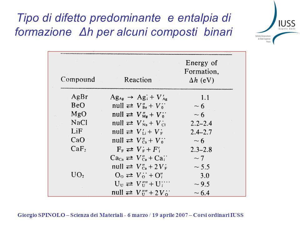 Giorgio SPINOLO – Scienza dei Materiali - 6 marzo / 19 aprile 2007 – Corsi ordinari IUSS Tipo di difetto predominante e entalpia di formazione Δh per