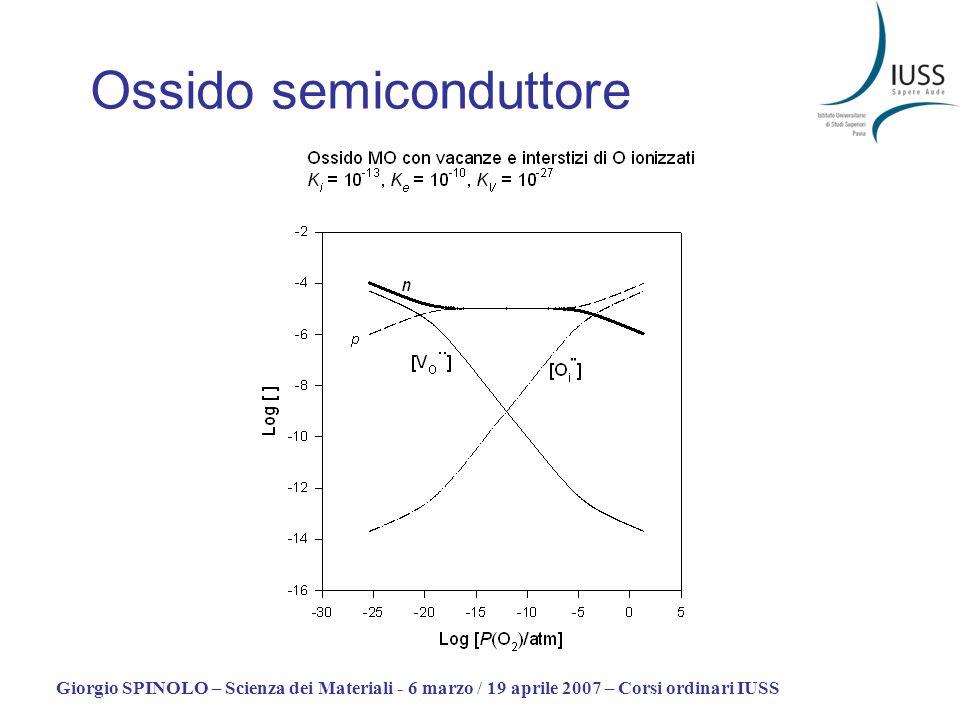 Giorgio SPINOLO – Scienza dei Materiali - 6 marzo / 19 aprile 2007 – Corsi ordinari IUSS Ossido semiconduttore
