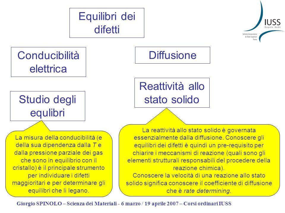 Giorgio SPINOLO – Scienza dei Materiali - 6 marzo / 19 aprile 2007 – Corsi ordinari IUSS Equilibri dei difetti Conducibilità elettrica Diffusione Stud