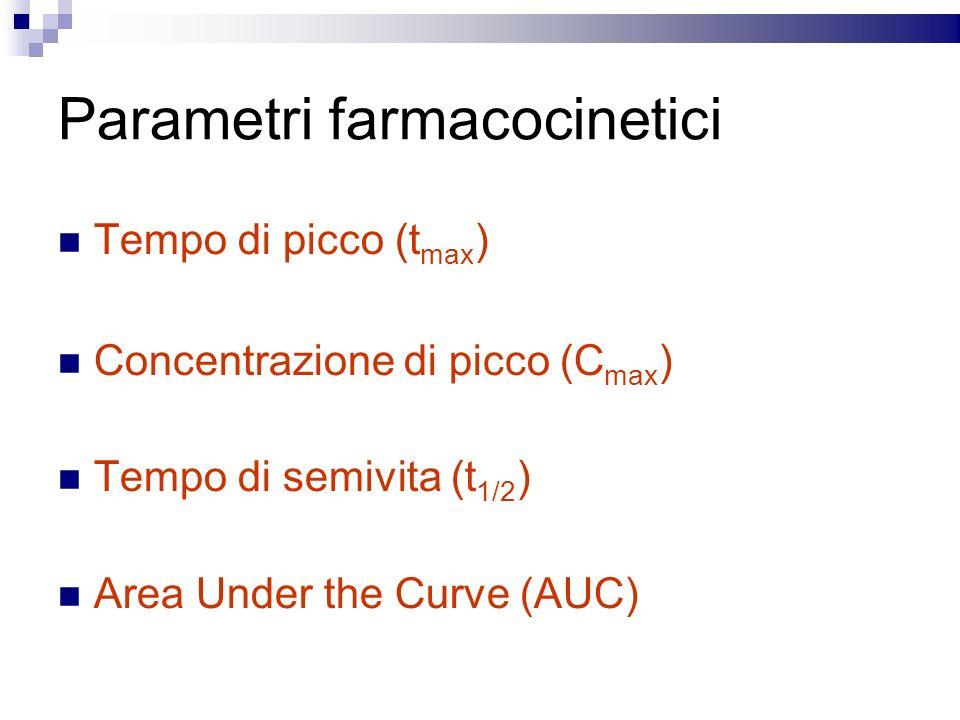Parametri farmacocinetici Tempo di picco (t max ) Concentrazione di picco (C max ) Tempo di semivita (t 1/2 ) Area Under the Curve (AUC)
