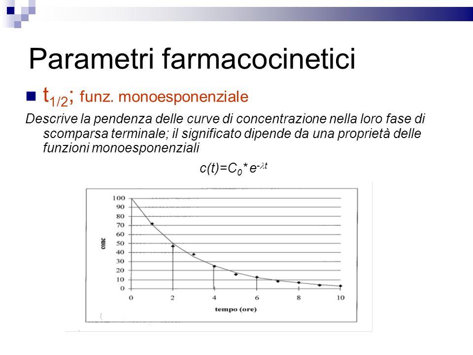 Parametri farmacocinetici t 1/2 ; funz. monoesponenziale Descrive la pendenza delle curve di concentrazione nella loro fase di scomparsa terminale; il