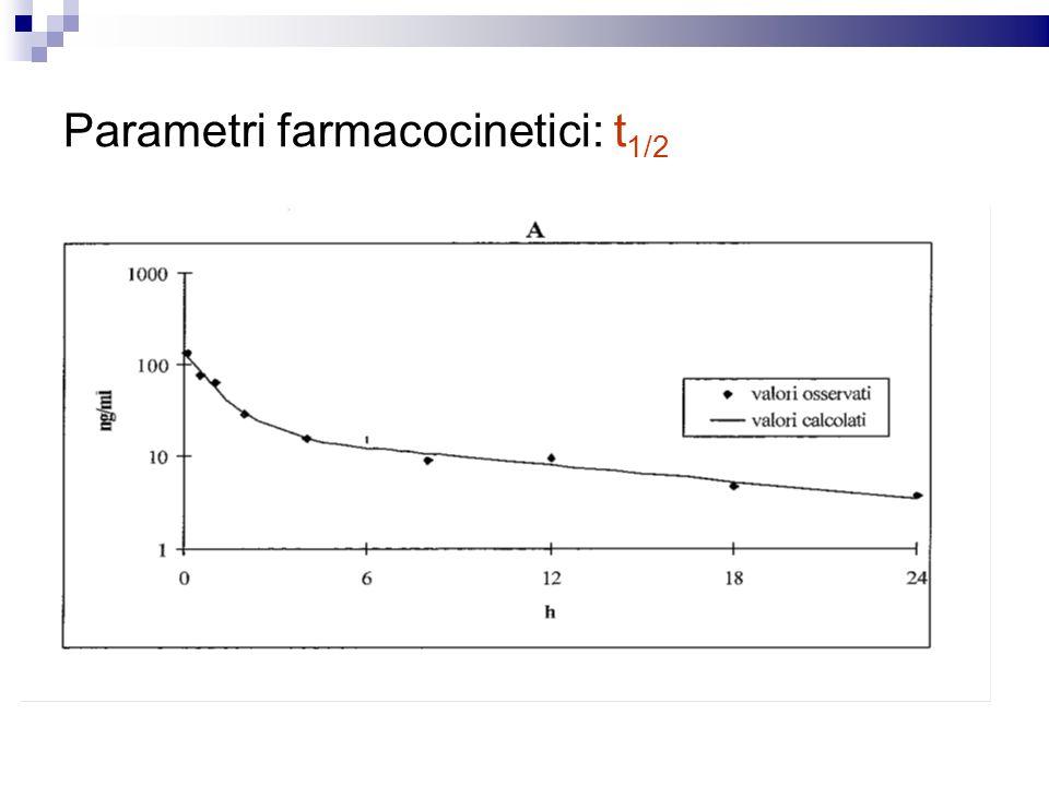 Parametri farmacocinetici: t 1/2