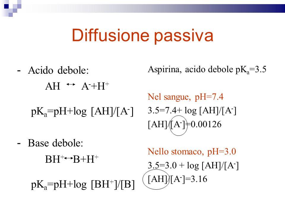 Diffusione passiva - Acido debole: AH A - +H + pK a =pH+log [AH]/[A - ] - Base debole: BH + B+H + pK a =pH+log [BH + ]/[B] Aspirina, acido debole pK a =3.5 Nel sangue, pH=7.4 3.5=7.4+ log [AH]/[A - ] [AH]/[A - ]=0.00126 Nello stomaco, pH=3.0 3.5=3.0 + log [AH]/[A - ] [AH]/[A - ]=3.16